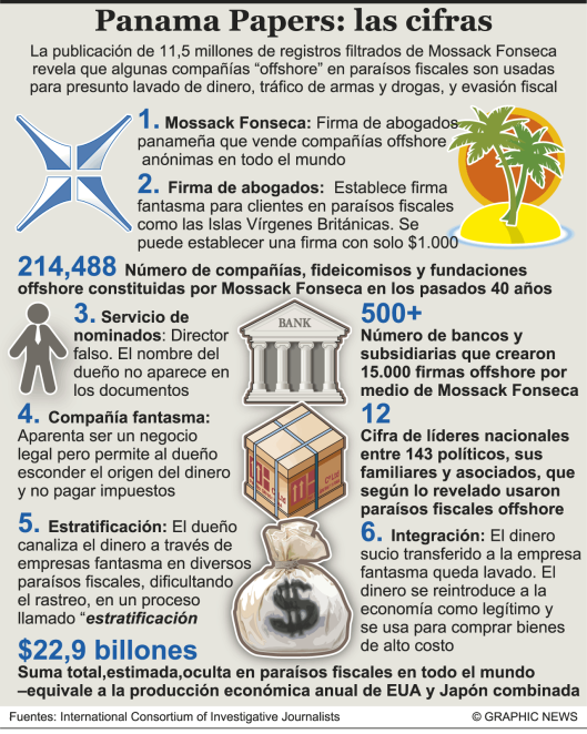 Infografía Panama Papers.png